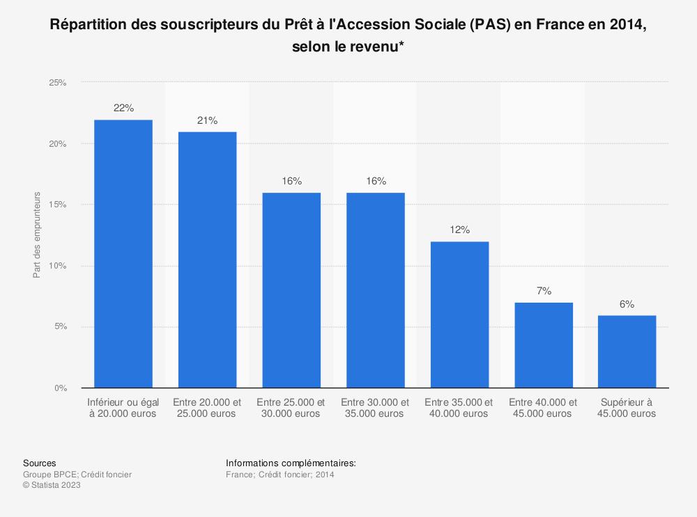 Statistique: Répartition des souscripteurs du Prêt à l'Accession Sociale (PAS) en France en 2014, selon le revenu* | Statista
