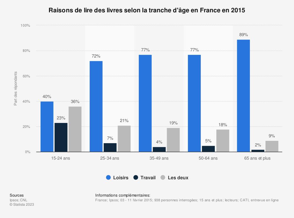 Statistique: Raisons de lire des livres selon la tranche d'âge en France en 2015 | Statista