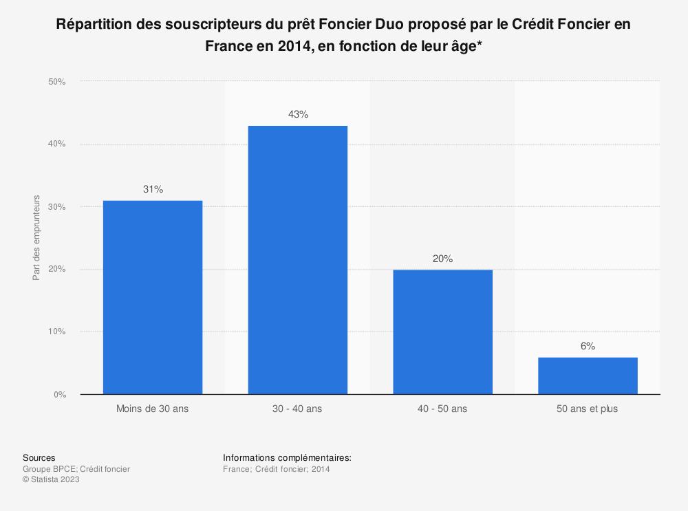 Statistique: Répartition des souscripteurs du prêt Foncier Duo proposé par le Crédit Foncier en France en 2014, en fonction de leur âge* | Statista