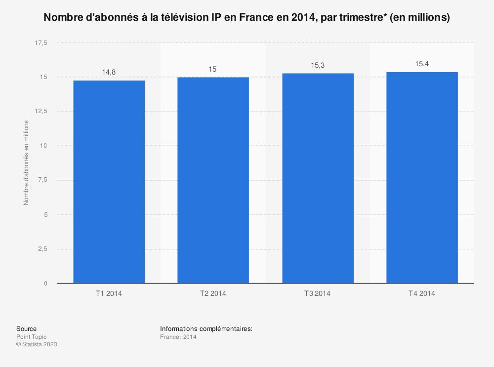 Statistique: Nombre d'abonnés à la télévision IP en France en 2014, par trimestre* (en millions) | Statista