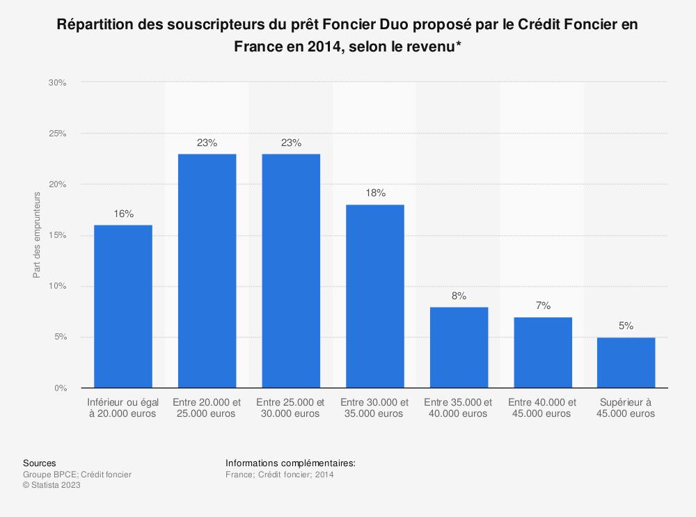 Statistique: Répartition des souscripteurs du prêt Foncier Duo proposé par le Crédit Foncier en France en 2014, selon le revenu* | Statista