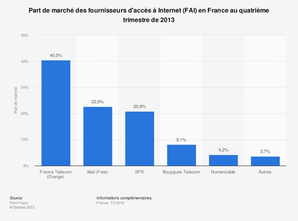 Statistique: Part de marché des fournisseurs d'accès à Internet (FAI) en France au quatrième trimestre de 2013 | Statista