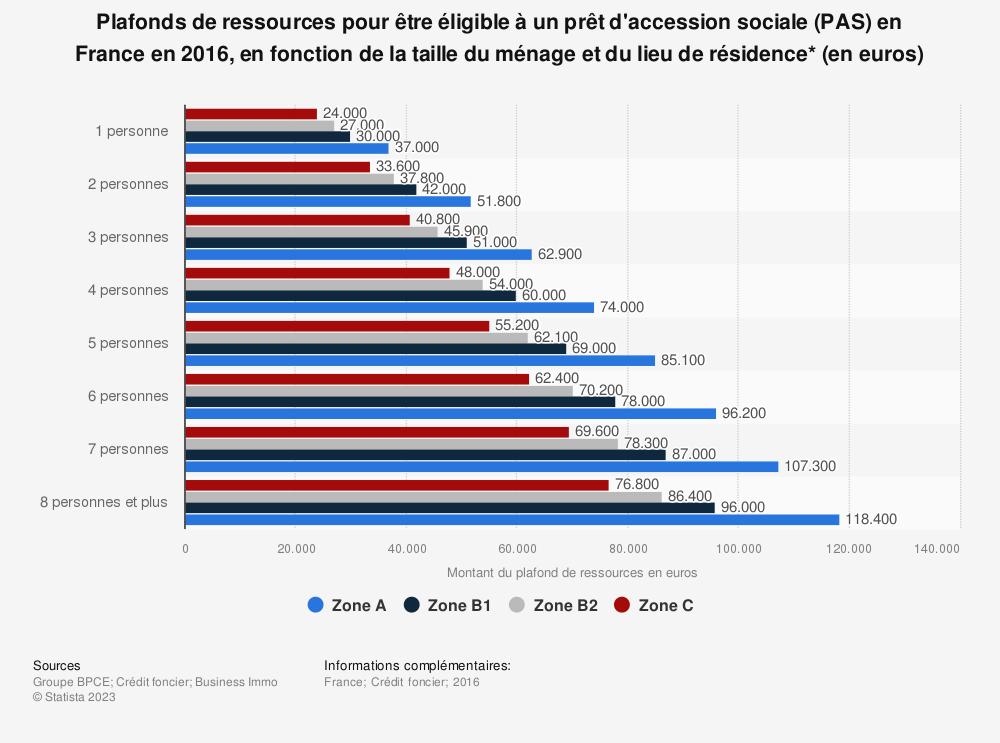 Statistique: Plafonds de ressources pour être éligible à un prêt d'accession sociale (PAS) en France en 2016, en fonction de la taille du ménage et du lieu de résidence* (en euros) | Statista
