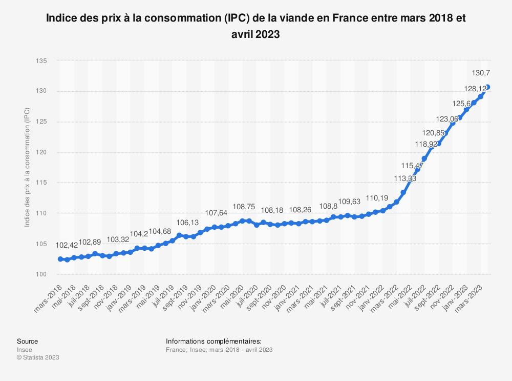 Statistique: Indice des prix à la consommation (IPC) de la viande en France entre mars 2019 et mars 2020 | Statista