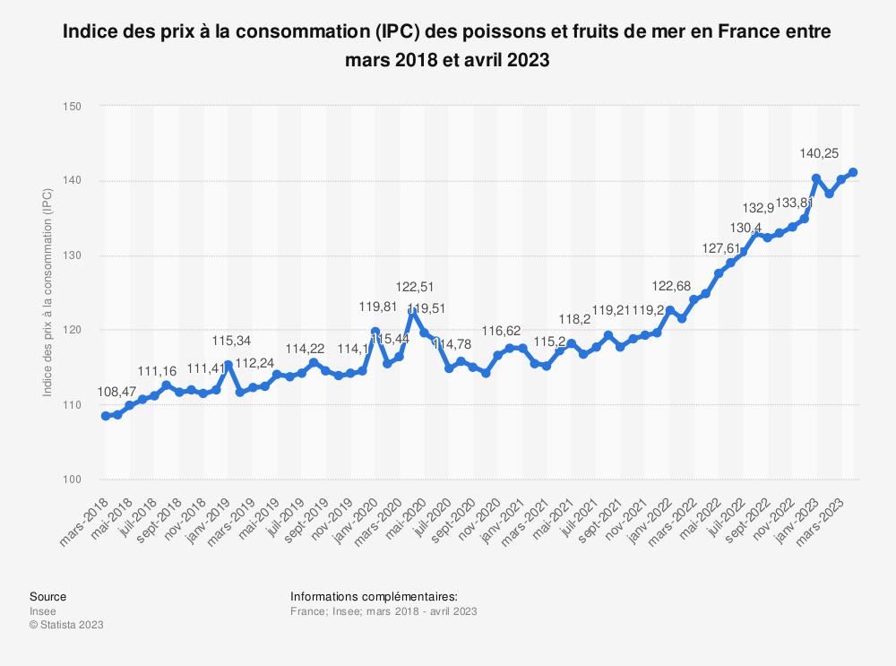 Statistique: Indice des prix à la consommation (IPC) des poissons et fruits de mer en France entre mai 2018 et mai 2019 | Statista