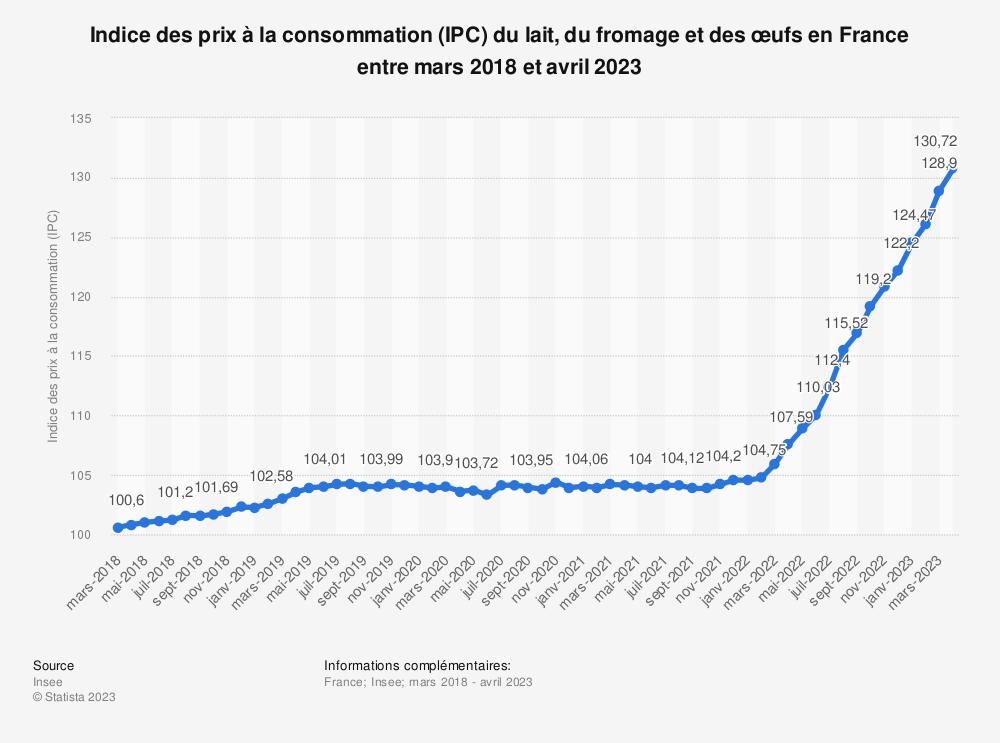 Statistique: Indice des prix à la consommation (IPC) du lait, du fromage et des œufs en France entre mai 2018 et mai 2019 | Statista