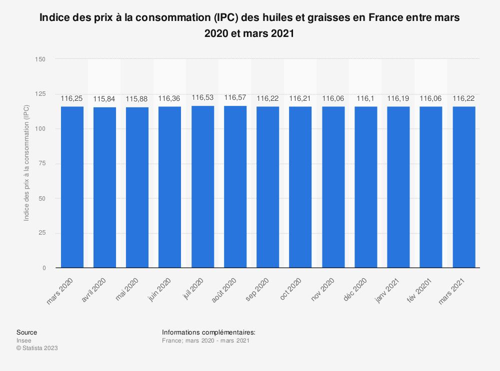 Statistique: Indice des prix à la consommation (IPC) des huiles et graisses en France entre septembre 2018 et septembre 2019   Statista