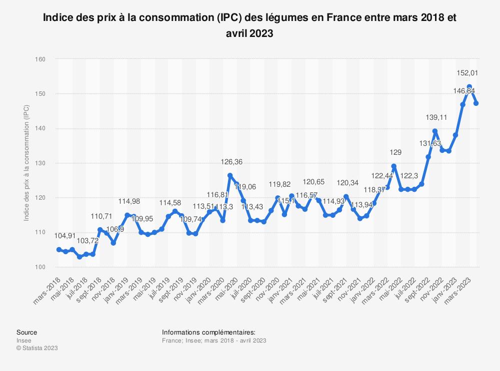 Statistique: Indice des prix à la consommation (IPC) des légumes en France entre décembre 2018 et décembre 2019 | Statista