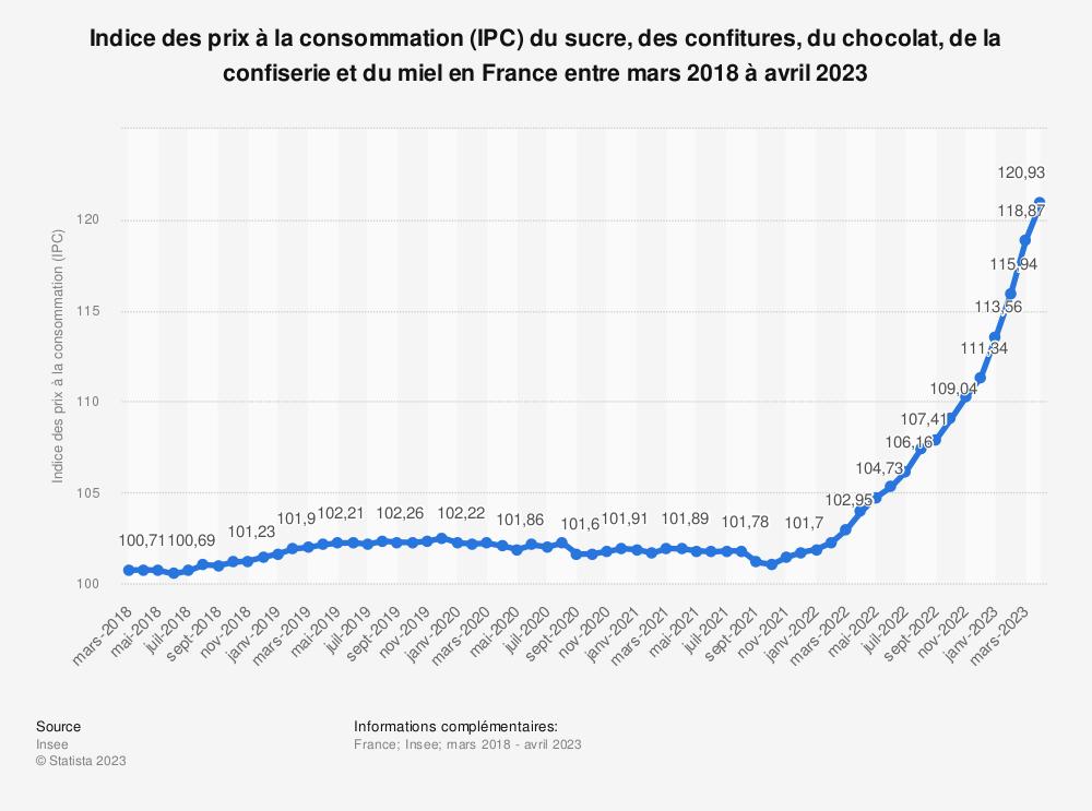 Statistique: Indice des prix à la consommation (IPC) du sucre, des confitures, du chocolat, de la confiserie et du miel en France entre mars 2019 et mars 2020 | Statista