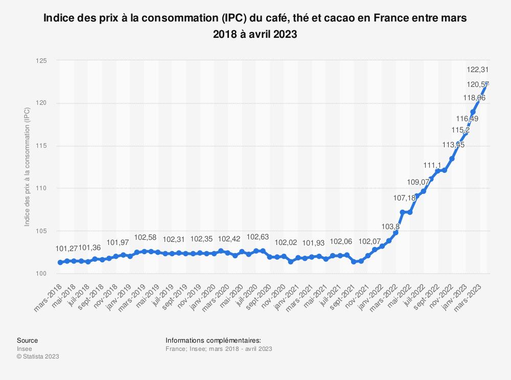 Statistique: Indice des prix à la consommation (IPC) du café, thé et cacao en France entre mars 2019 et mars 2020 | Statista