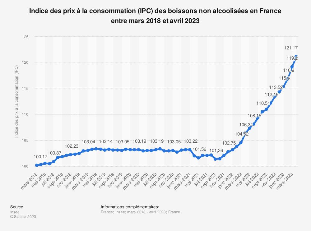 Statistique: Indice des prix à la consommation (IPC) des boissons non alcoolisées en France entre mai 2018 et mai 2019 | Statista