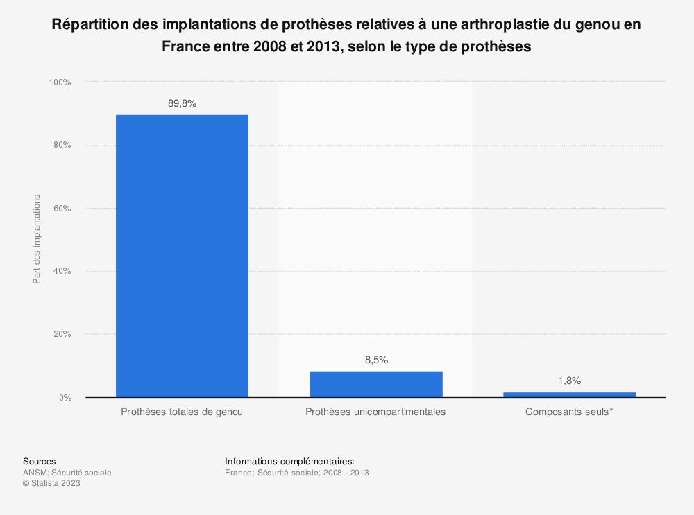 Statistique: Répartition des implantations de prothèses relatives à une arthroplastie du genou en France entre 2008 et 2013, selon le type de prothèses | Statista