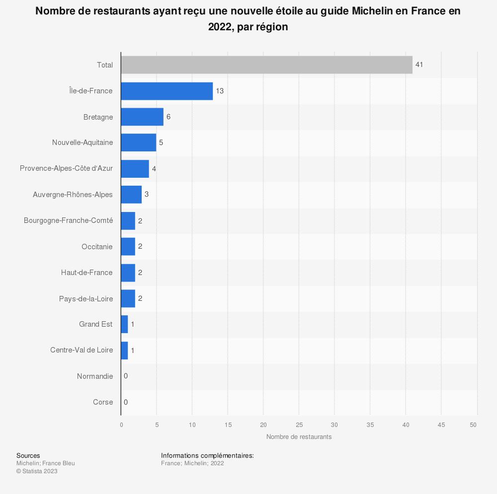 Statistique: Nombre de restaurants ayant reçu une nouvelle étoile au guide Michelin en France en 2019, par région | Statista