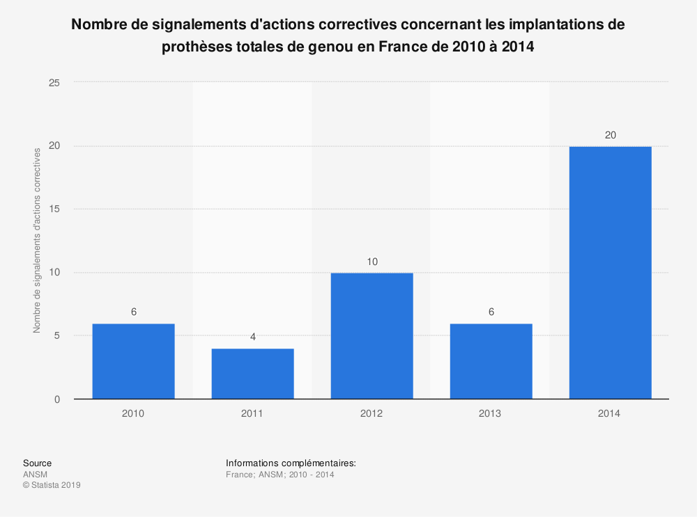 Statistique: Nombre de signalements d'actions correctives concernant les implantations de prothèses totales de genou en France de 2010 à 2014 | Statista