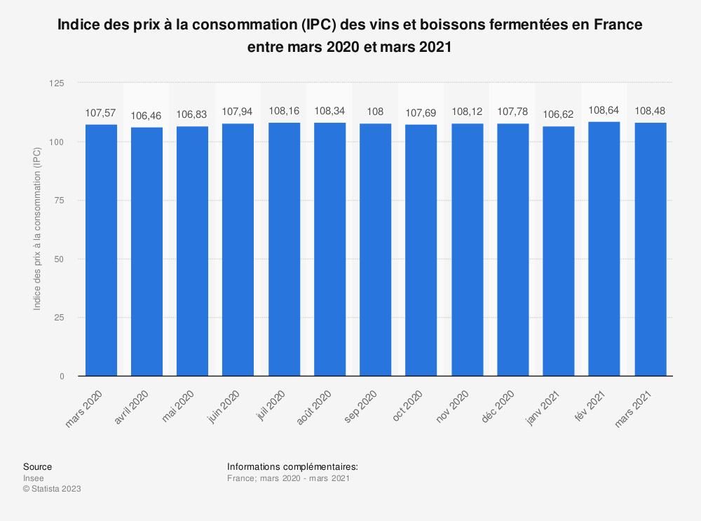 Statistique: Indice des prix à la consommation (IPC) des vins et boissons fermentées en France entre décembre 2018 et décembre 2019 | Statista
