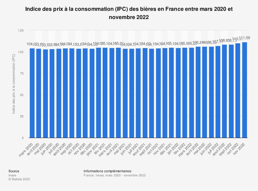Statistique: Indice des prix à la consommation (IPC) des bières en France décembre 2018 et décembre 2019 | Statista