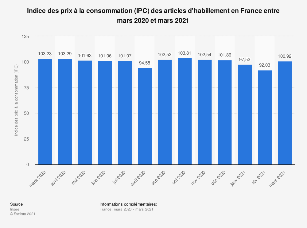 Statistique: Indice des prix à la consommation (IPC) des articles d'habillement en France entre mars 2019 et mars 2020 | Statista