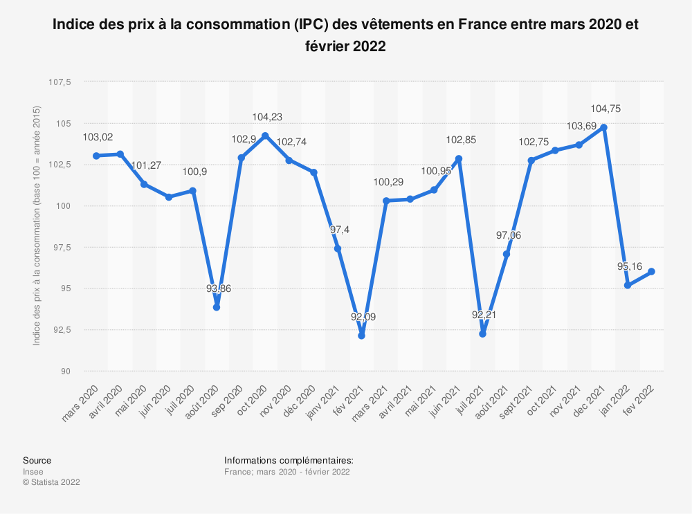Statistique: Indice des prix à la consommation (IPC) des vêtements en France entre août 2019 et août 2020 | Statista