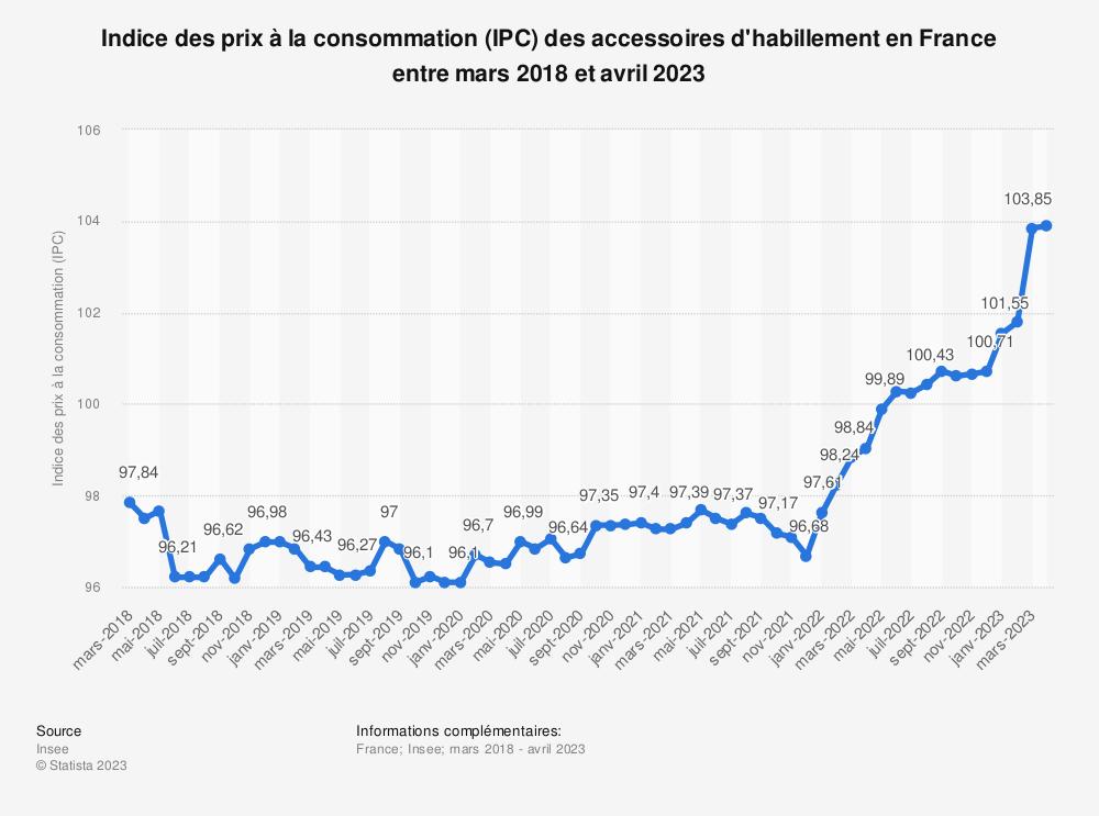 Statistique: Indice des prix à la consommation (IPC) des accessoires d'habillement en France entre mars 2018 et mars 2019 | Statista