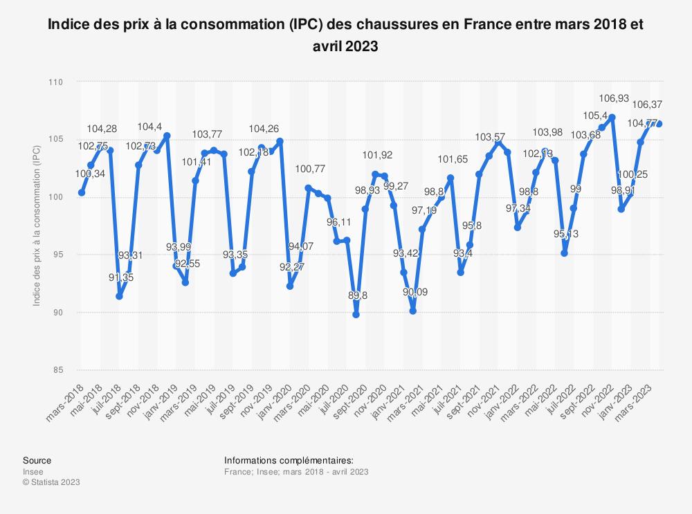 Statistique: Indice des prix à la consommation (IPC) des chaussures en France entre août 2019 et août 2020 | Statista
