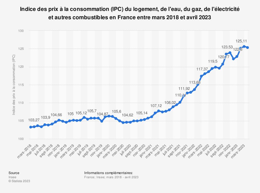 Statistique: Indice des prix à la consommation (IPC) du logement, de l'eau, du gaz, de l'électricité et autres combustibles en France entre décembre 2017 et décembre 2018 | Statista