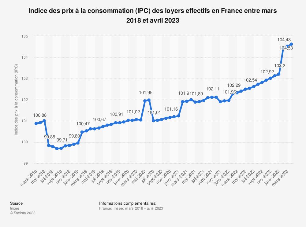 Statistique: Indice des prix à la consommation (IPC) des loyers effectifs en France entre mars 2019 et mars 2020 | Statista