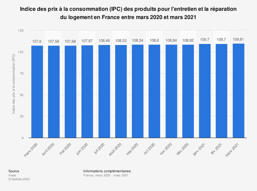 Statistique: Indice des prix à la consommation (IPC) des produits pour l'entretien et la réparation du logement en France entre mars 2019 et mars 2020 | Statista