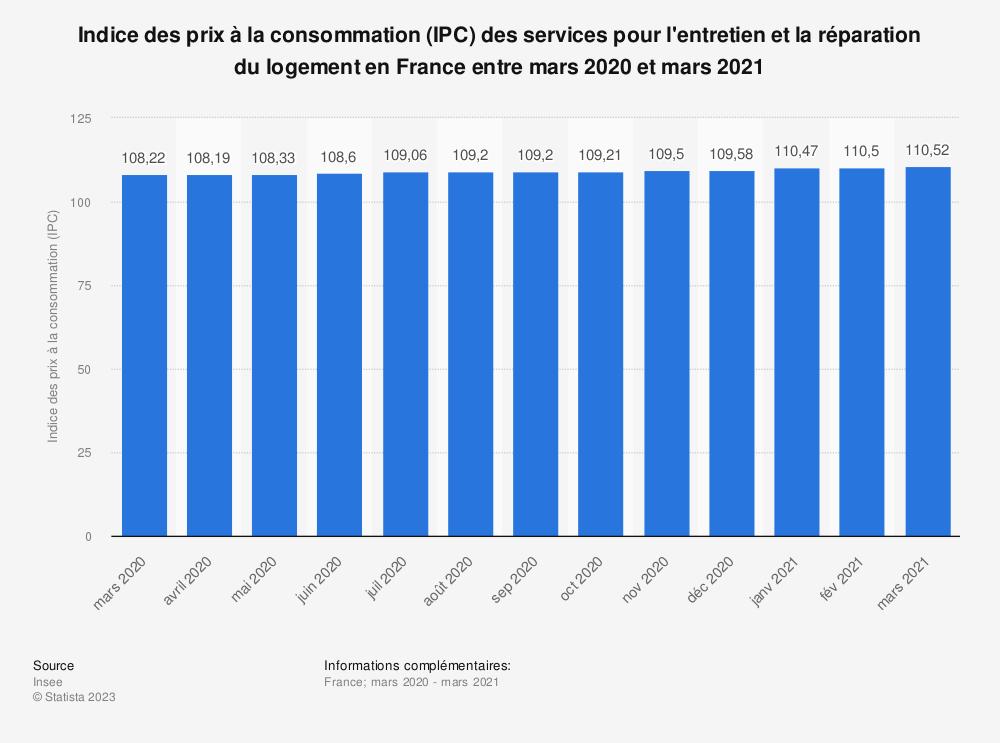 Statistique: Indice des prix à la consommation (IPC) des services pour l'entretien et la réparation du logement en France entre mars 2020 et mars 2021 | Statista