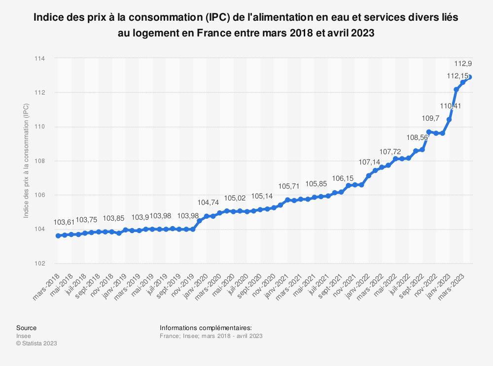 Statistique: Indice des prix à la consommation (IPC) de l'alimentation en eau et services divers liés au logement en France entre août 2019 et août 2020 | Statista