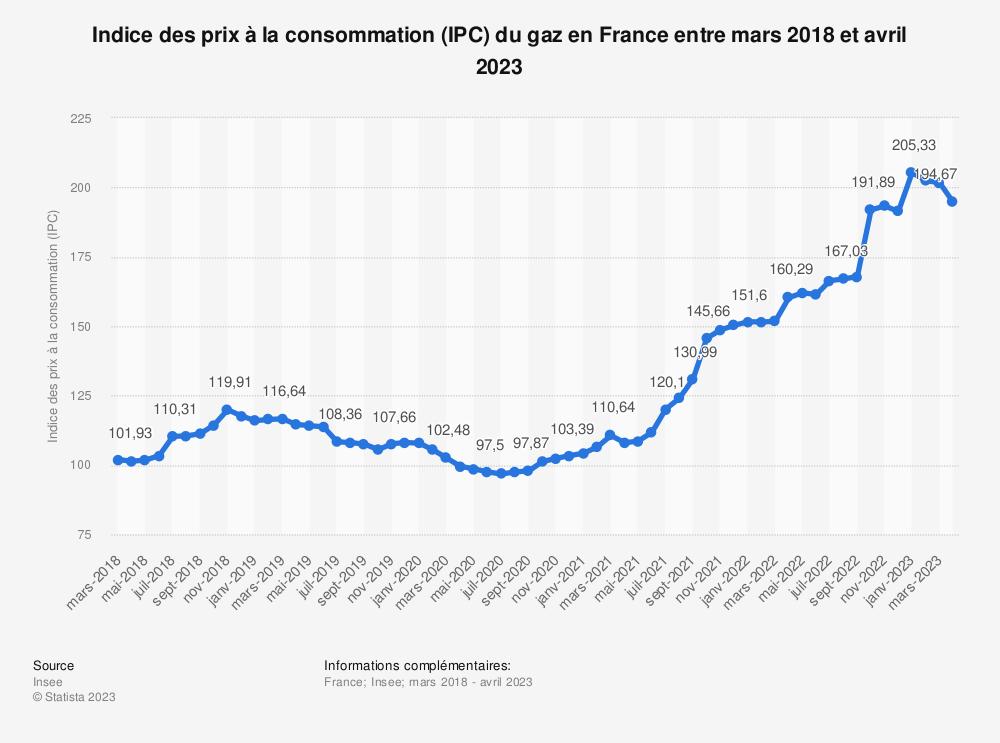 Statistique: Indice des prix à la consommation (IPC) du gaz en France entre mars 2018 et mars 2019 | Statista