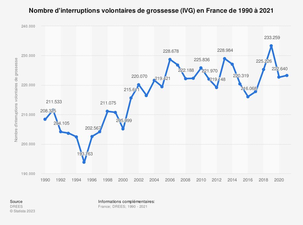 Statistique: Nombre d'interruptions volontaires de grossesse (IVG) en France de 1990 à 2018 | Statista