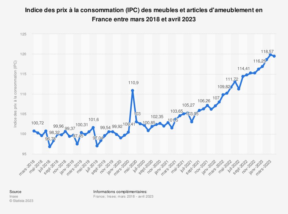 Statistique: Indice des prix à la consommation (IPC) des meubles et articles d'ameublement en France entre mars 2018 et mars 2019 | Statista