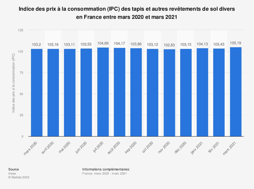Statistique: Indice des prix à la consommation (IPC) des tapis et autres revêtements de sol divers en France entre décembre 2018 et décembre 2019 | Statista