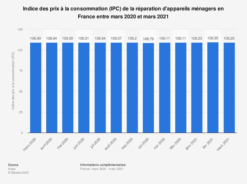Statistique: Indice des prix à la consommation (IPC) de la réparation d'appareils ménagers en France entre décembre 2018 et décembre 2019 | Statista