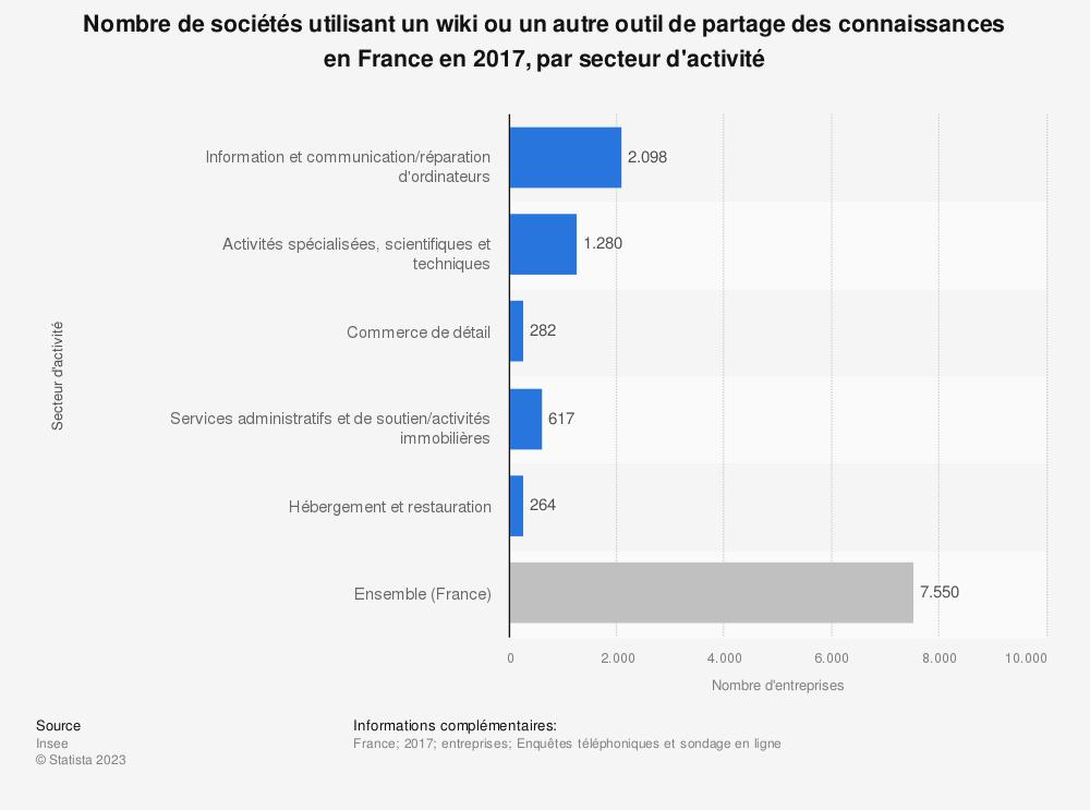 Statistique: Nombre de sociétés utilisant un wiki ou un autre outil de partage des connaissances en France en 2017, par secteur d'activité | Statista