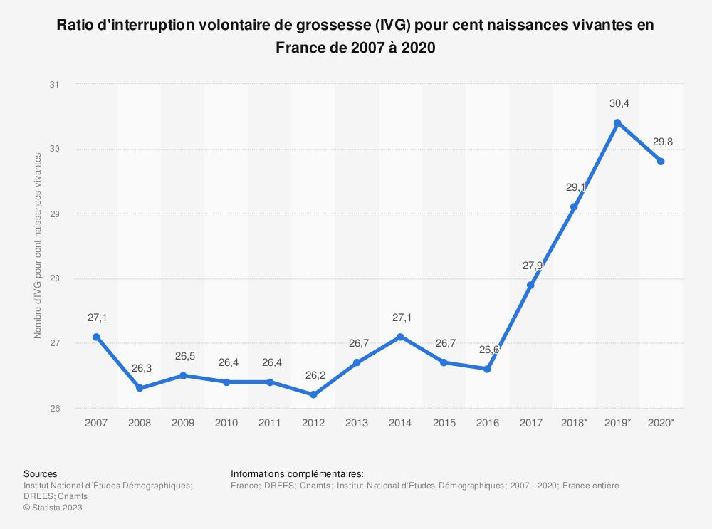 Statistique: Ratio d'interruption volontaire de grossesse (IVG) pour cent naissances vivantes en France de 2007 à 2018 | Statista