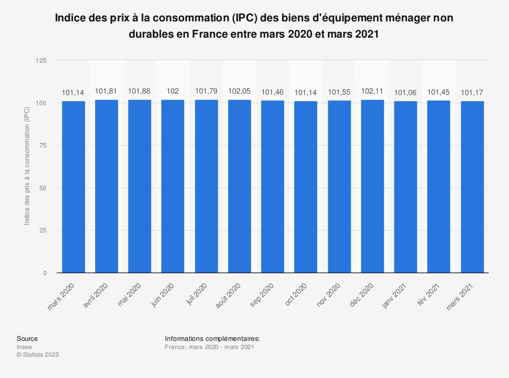 Statistique: Indice des prix à la consommation (IPC) des biens d'équipement ménager non durables en France entre mars 2020 et mars 2021 | Statista