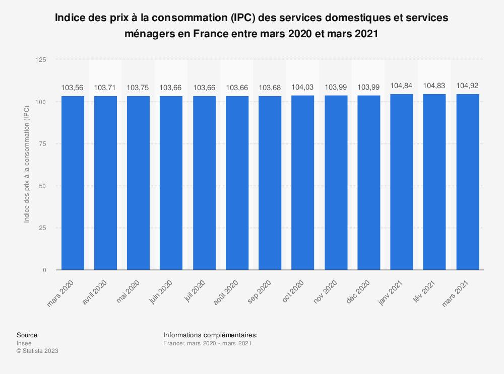 Statistique: Indice des prix à la consommation (IPC) des services domestiques et services ménagers en France entre mars 2020 et mars 2021 | Statista