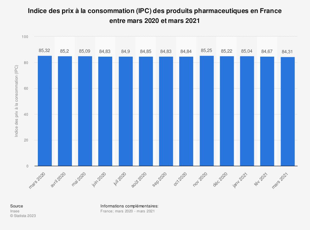 Statistique: Indice des prix à la consommation (IPC) des produits pharmaceutiques en France entre août 2019 et août 2020 | Statista