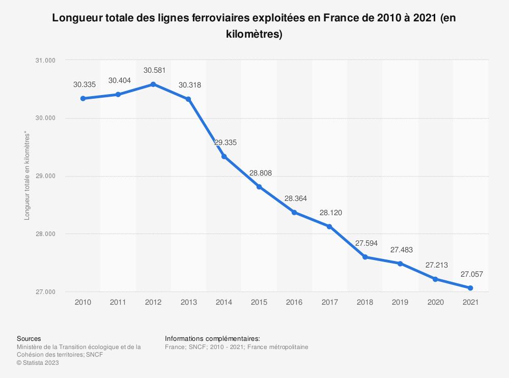 Statistique: Longueur totale des lignes ferroviaires exploitées en France de 2010 à 2017* (en kilomètres) | Statista