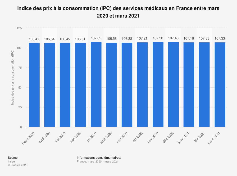 Statistique: Indice des prix à la consommation (IPC) des services médicaux en France entre mars 2020 et mars 2021 | Statista
