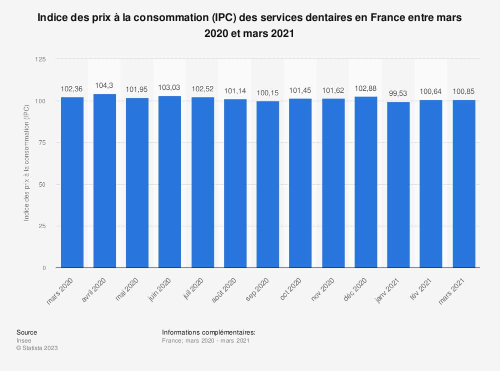Statistique: Indice des prix à la consommation (IPC) des services dentaires en France entre septembre 2018 et septembre 2019 | Statista