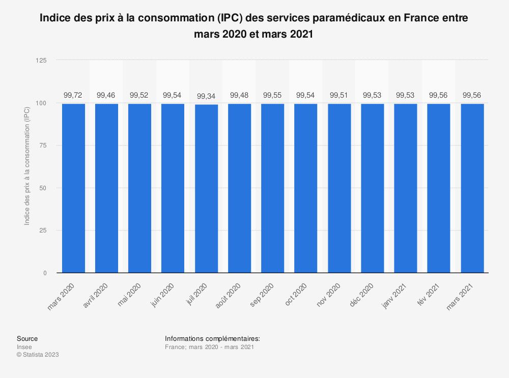 Statistique: Indice des prix à la consommation (IPC) des services paramédicaux en France entre mars 2019 et mars 2020 | Statista
