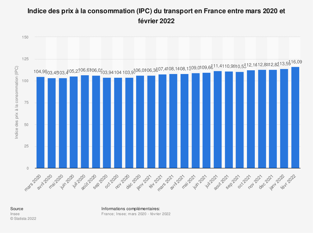 Statistique: Indice des prix à la consommation (IPC) du transport en France entre décembre 2018 et décembre 2019 | Statista