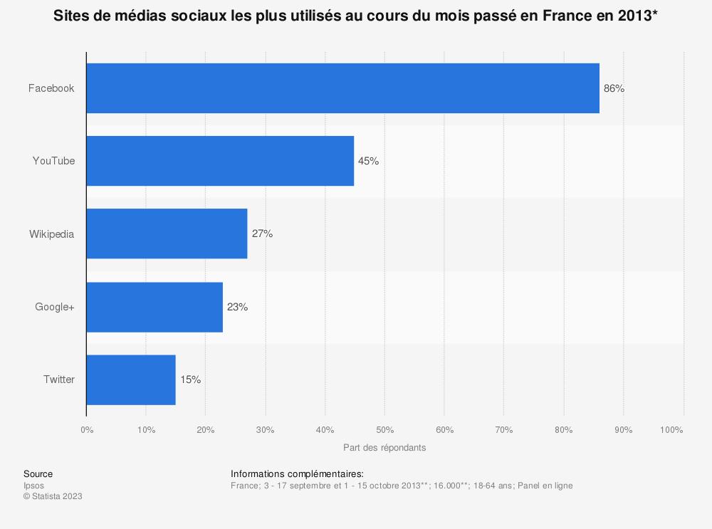 Statistique: Sites de médias sociaux les plus utilisés au cours du mois passé en France en 2013* | Statista