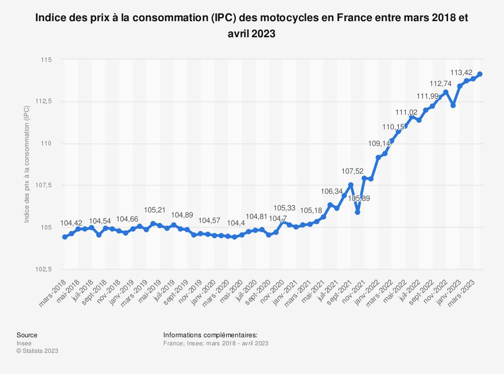 Statistique: Indice des prix à la consommation (IPC) des motocycles en France entre mars 2019 et mars 2020 | Statista