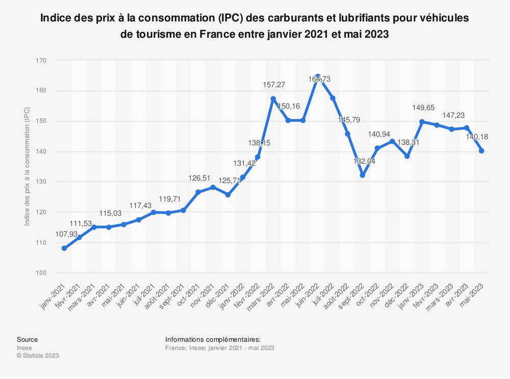 Statistique: Indice des prix à la consommation (IPC) des carburants et lubrifiants pour véhicules de tourisme en France entre mai 2018 et mai 2019 | Statista
