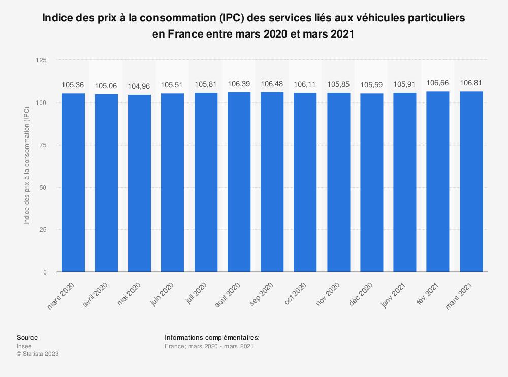 Statistique: Indice des prix à la consommation (IPC) des services liés aux véhicules particuliers en France entre mai 2018 et mai 2019 | Statista