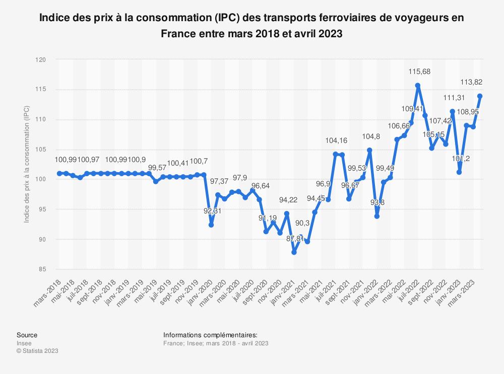 Statistique: Indice des prix à la consommation (IPC) des transports ferroviaires de voyageurs en France entre mai 2018 et mai 2019 | Statista