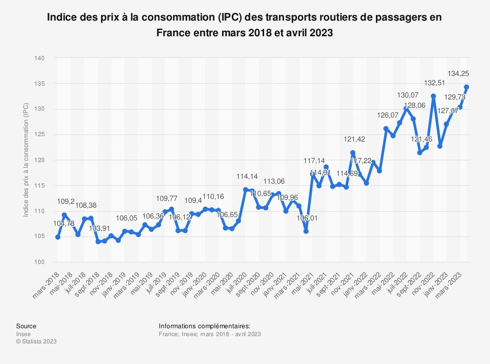 Statistique: Indice des prix à la consommation (IPC) des transports routiers de passagers en France entre mai 2018 et mai 2019 | Statista